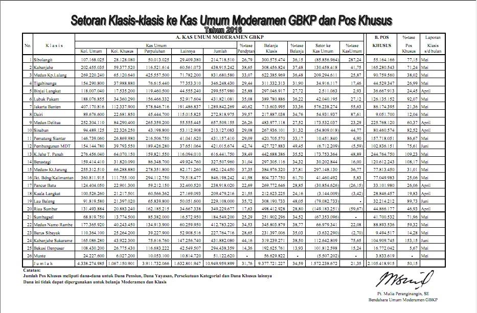 keuangan moderamen 13 juli 2016